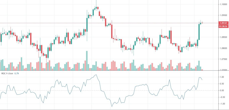 ROC Trend Strength Indicator