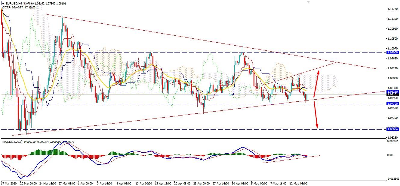 EURUSD May Surge Higher