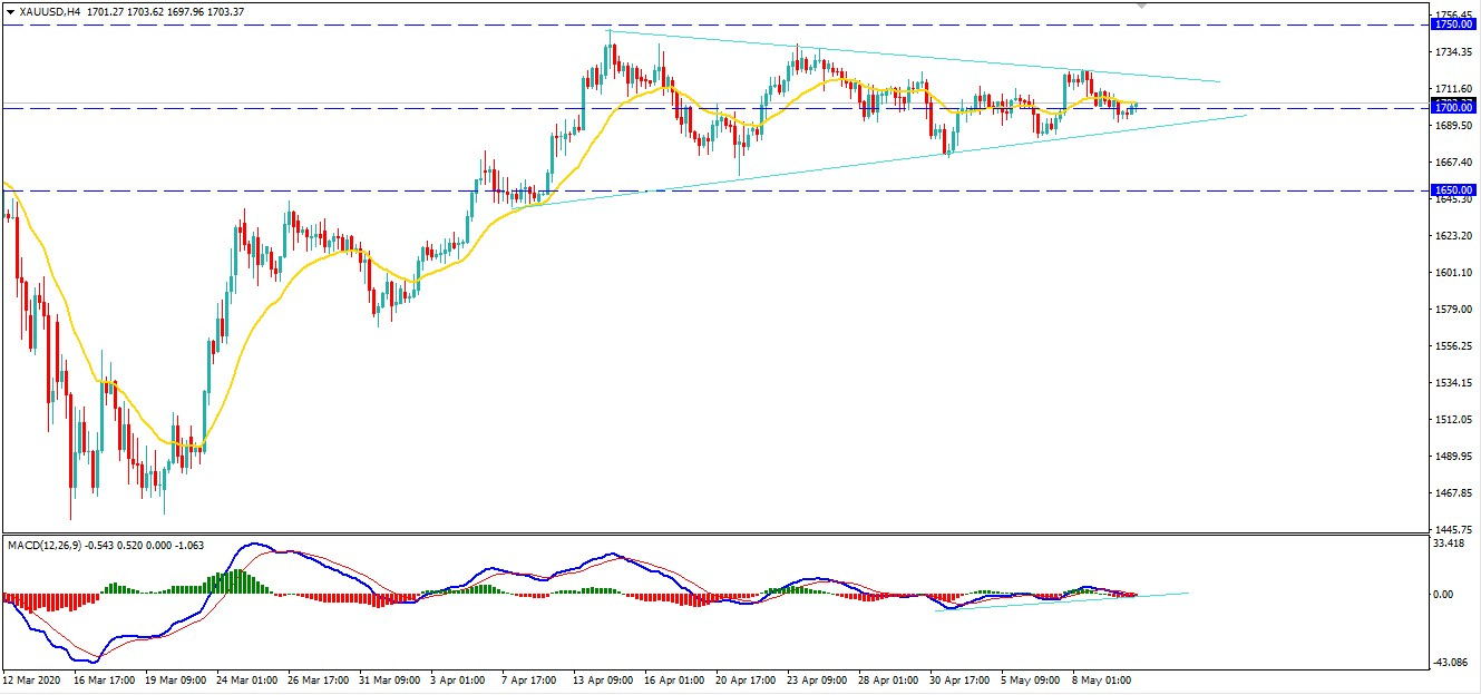Gold Consolidating Below $1750 as the Fear Rise COVID-19 Second Wave