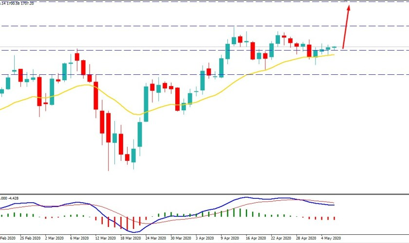 Gold Holding the Bullish Momentum Above $1700 - Will Reach at $1800?