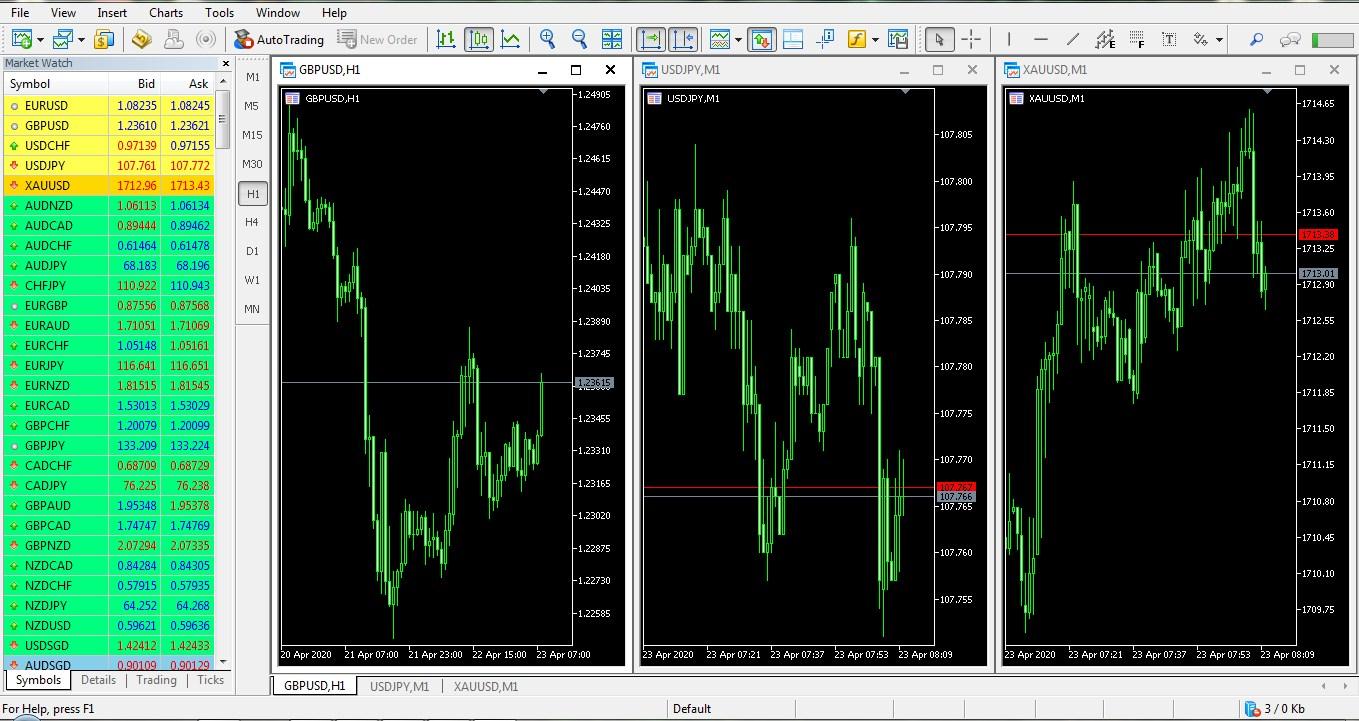 MetaTrader Trading Platform - AtoZ Markets