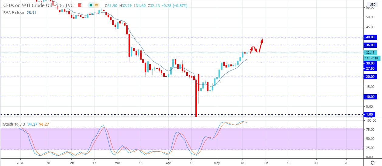 Oil Broke Above - AtoZ Markets