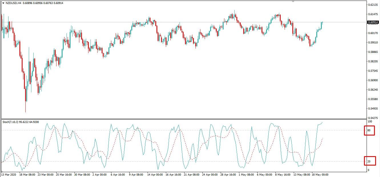 Stochastic Oscillator Settings - AtoZ Markets