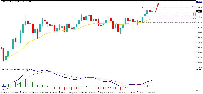 Gold Climbed Higher - AtoZ Markets