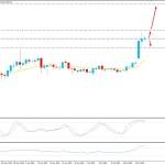 Bitcoin Bulls to Sustain Upward Pressure Towards 13,000 Price Level