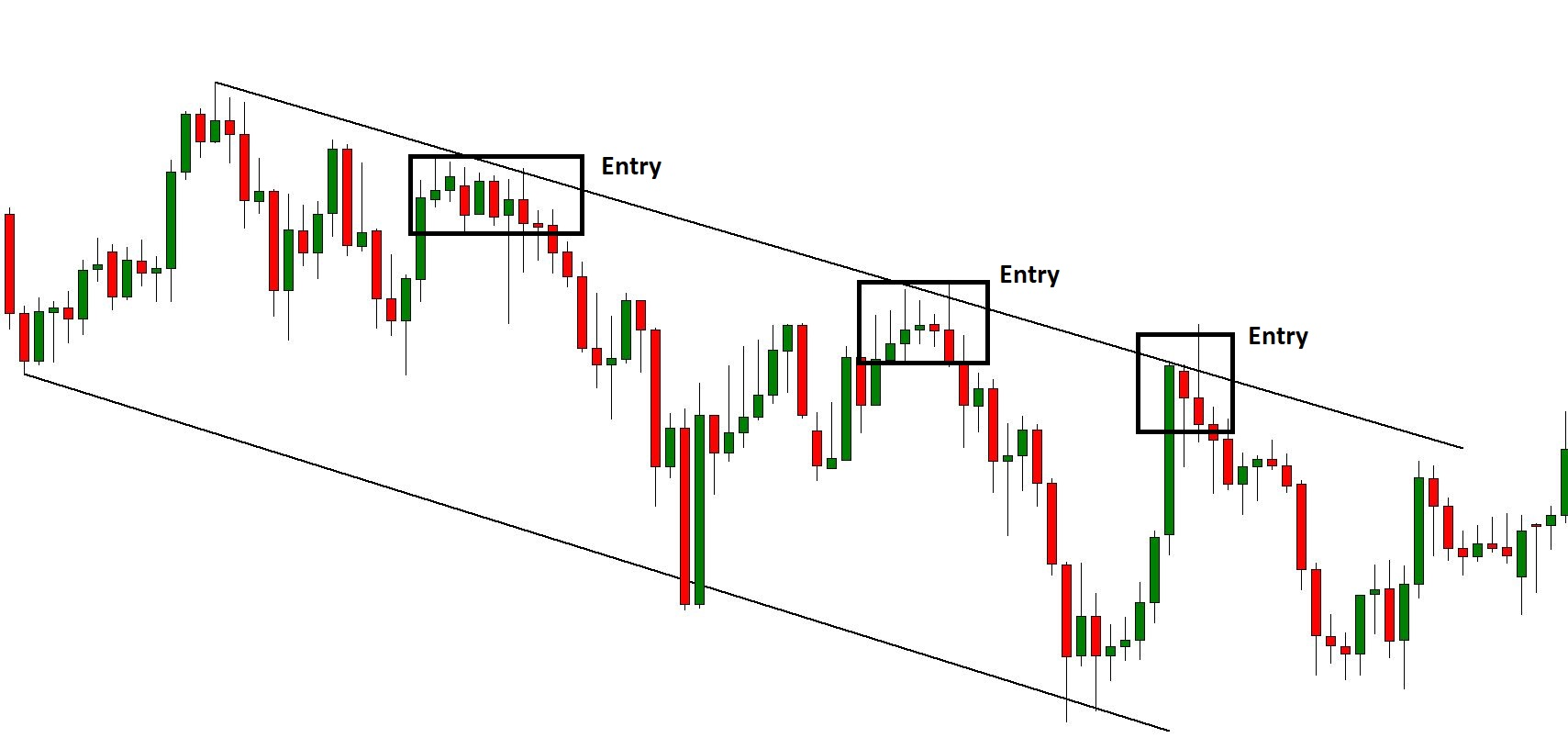 Bearish Channel Trading Entry