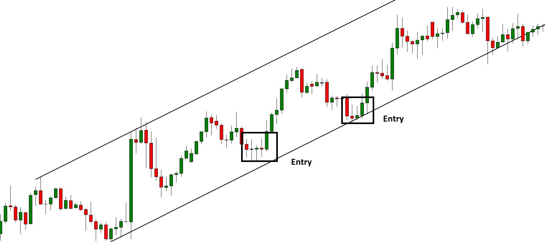 Bullish Channel Entry