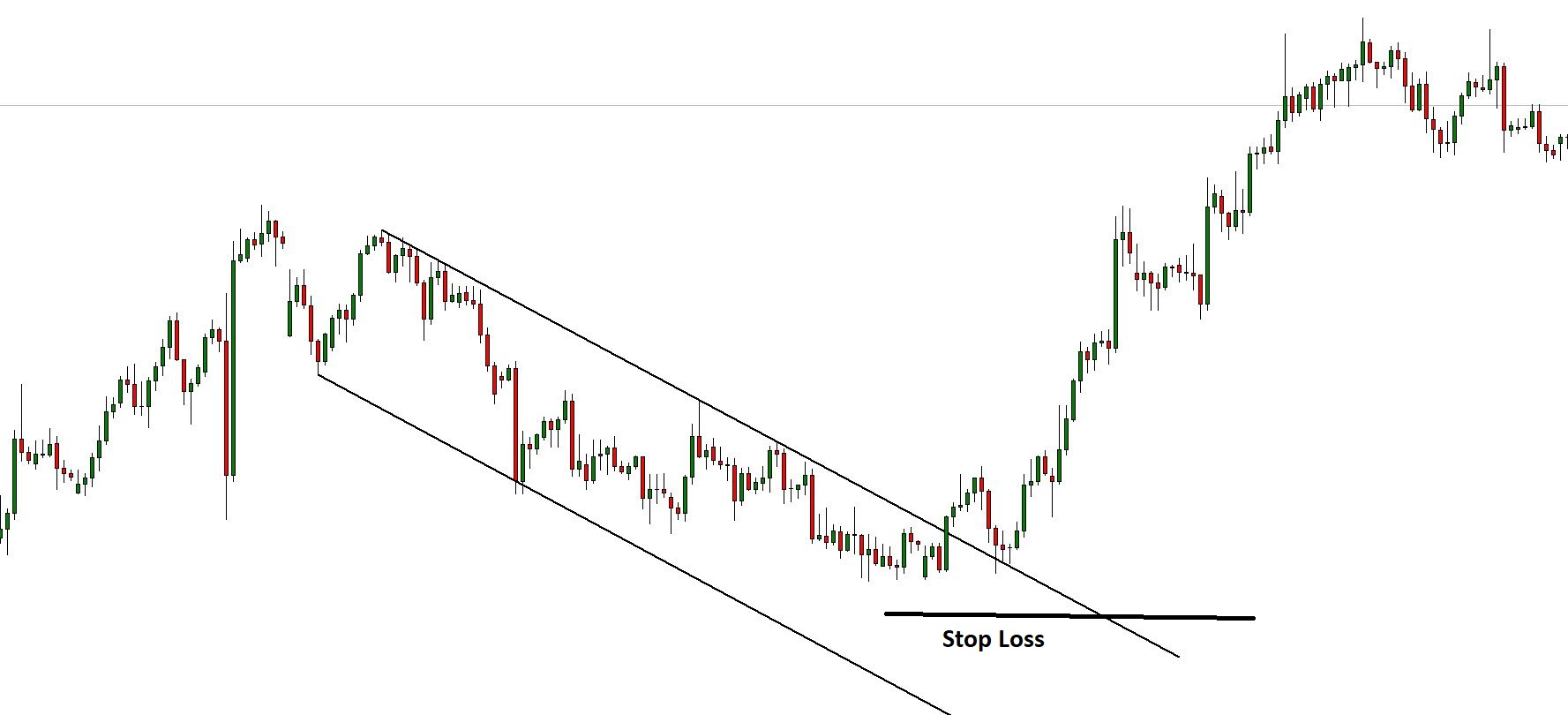 Channel Breakout Stop Loss