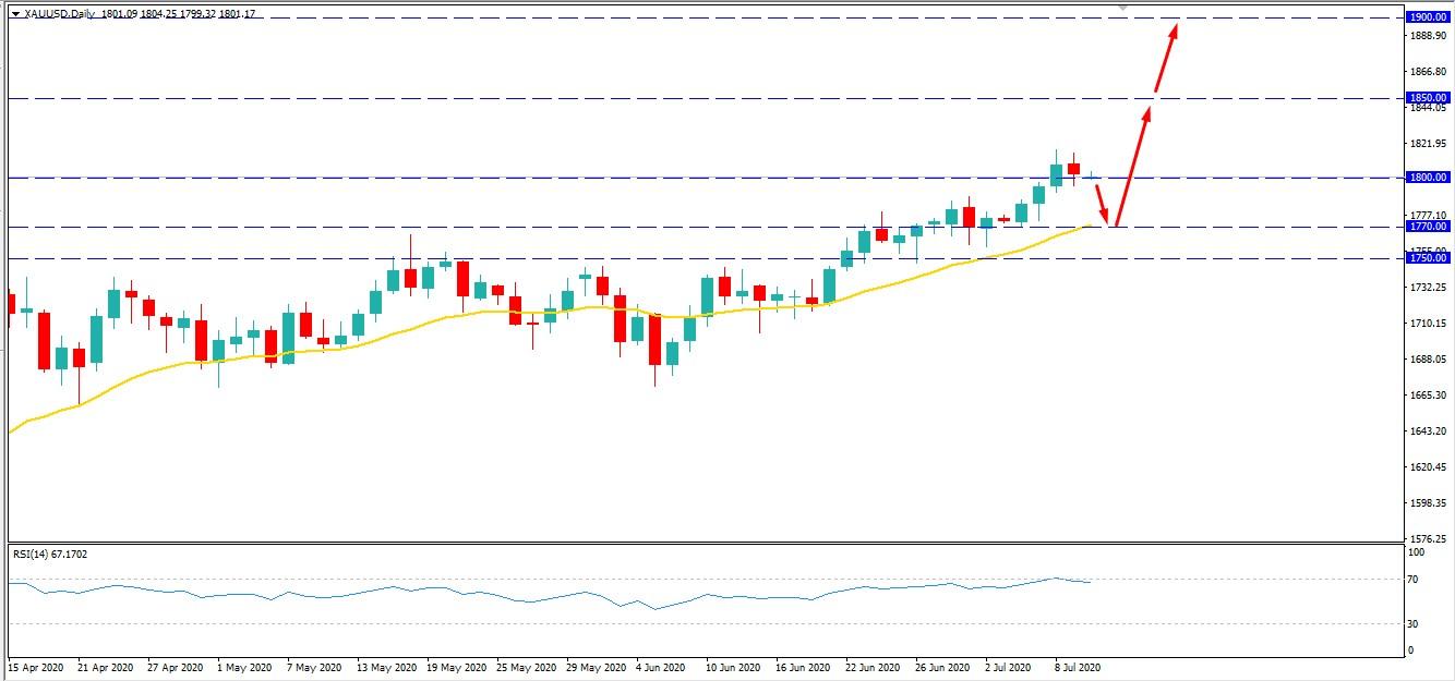 Gold Broke Above - AtoZ Markets
