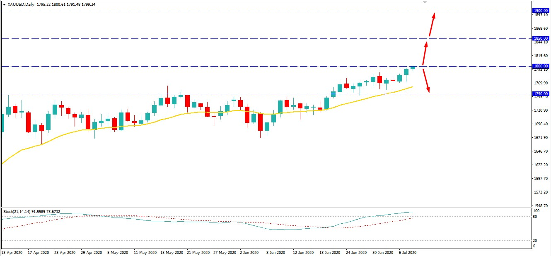 Gold to Break Above - AtoZ Markets