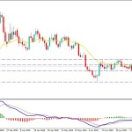 USDCAD Volatility Increases as the Interest Rate Decision Knocking on the Door