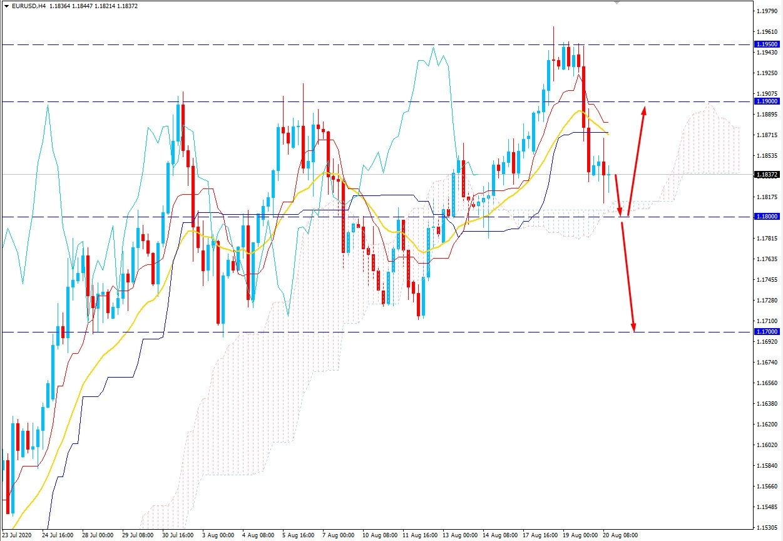 EURUSD Bears Regains Momentum - Will the Pair Decline Further?