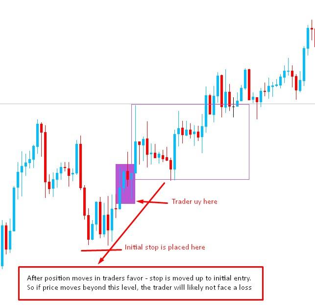 Break-Even Forex Trading Strategy