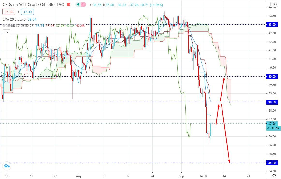 Oil Dropped Below