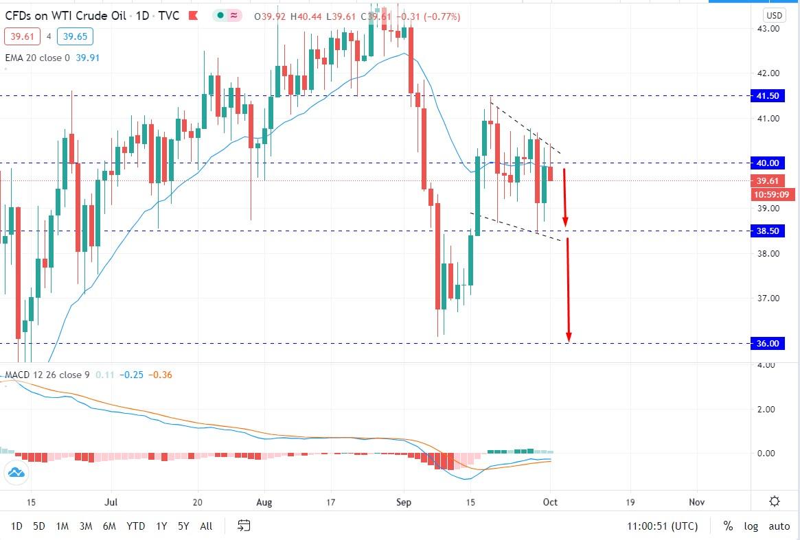 Oil Volatility Increased