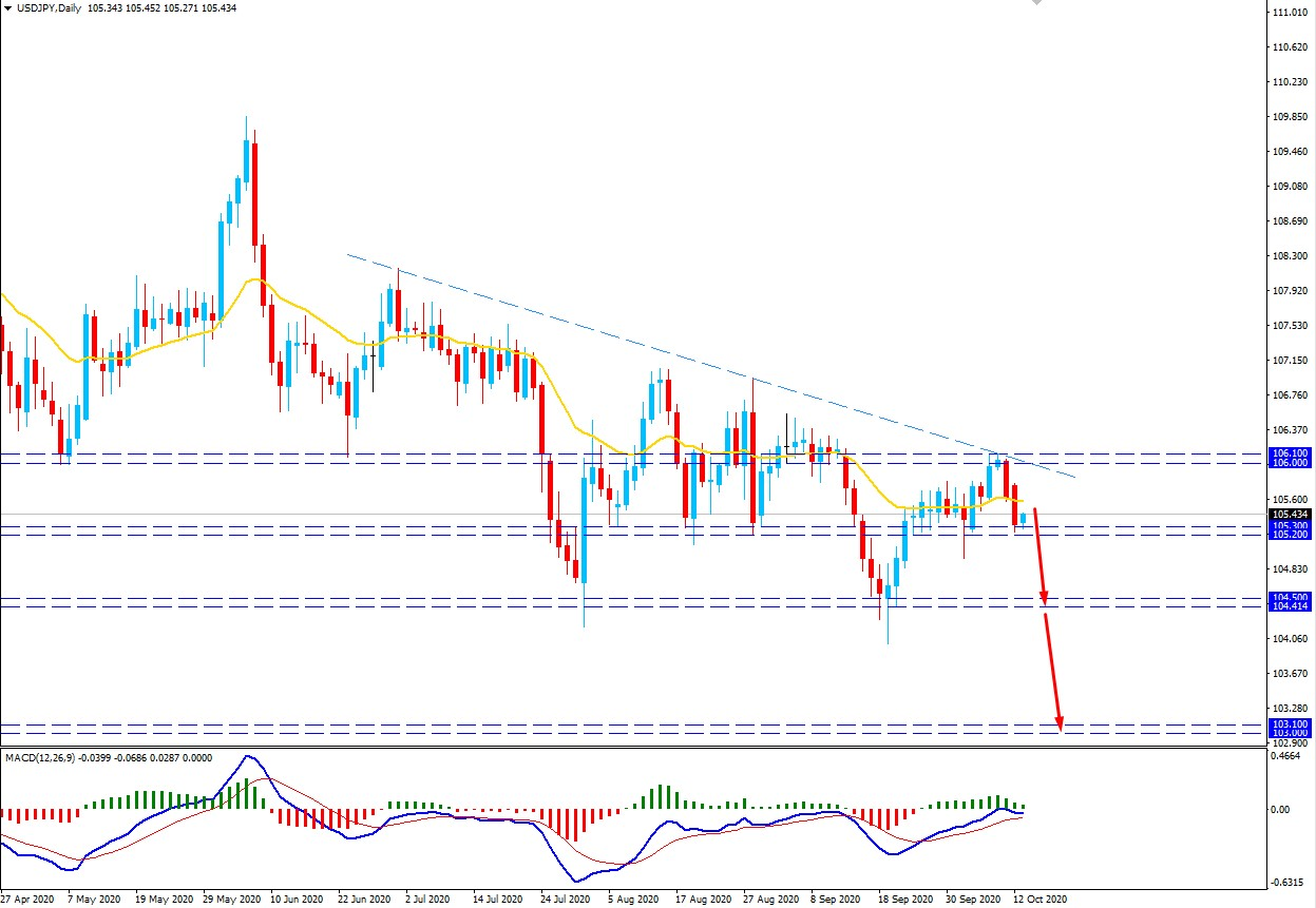 USDJPY Facing Support