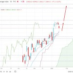 Dow Jones Industrial Average Dropped Below $31,000 Area - Is This the End of Bullish Trend?
