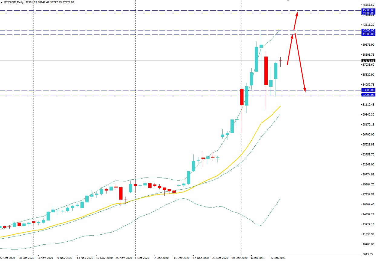 Bitcoin Surged Over $36,600 Area - Bulls to Continue the Bias?