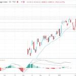 Dow Jones Industrial Average Sustains Below $31,200 Price Area - Can Bulls Regain Momentum?