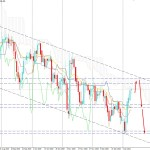 USDJPY Strikes Over 104.00 Psychological Resistance - Is It the End of the Bearish Trend?