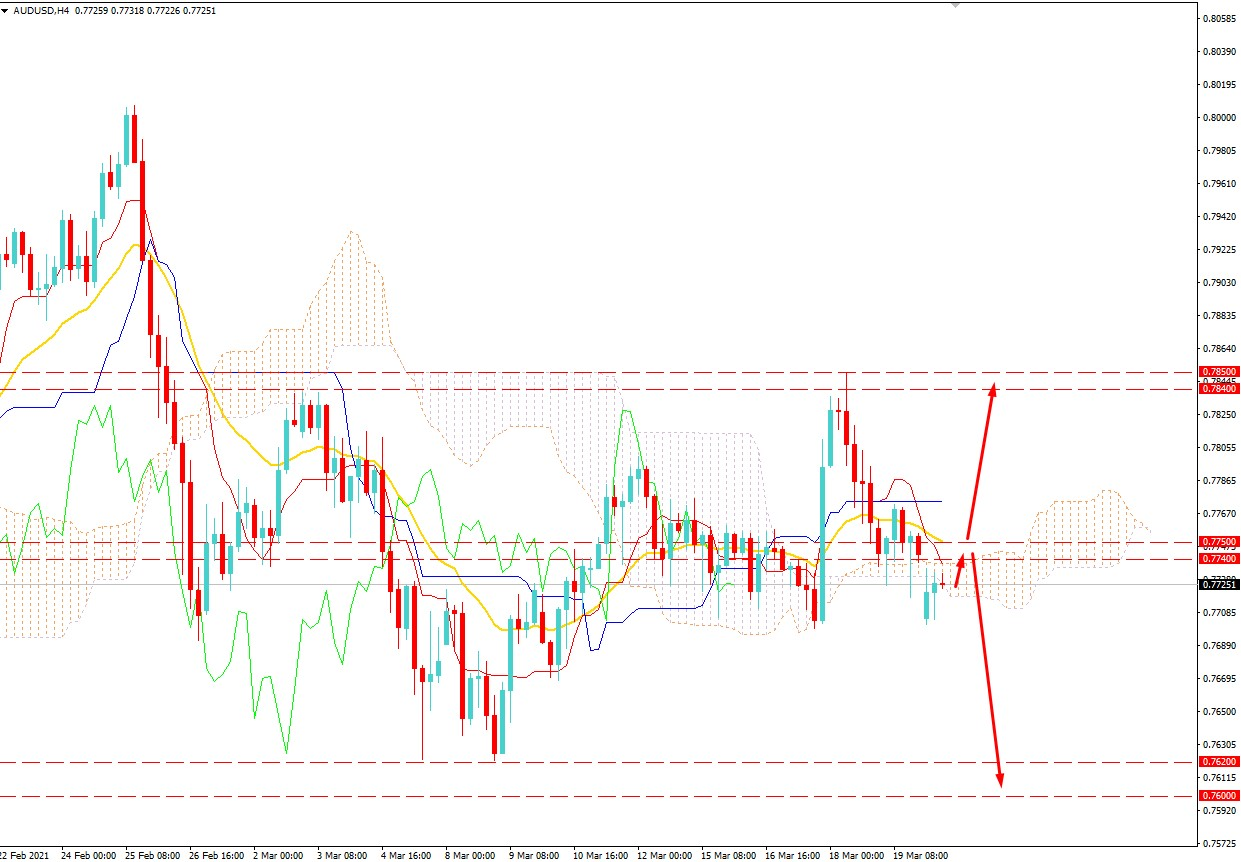 AUDUSD Broke Below