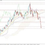 AUDUSD Dropped Below 0.7650 Area - Is It the End of the Bullish Trend?