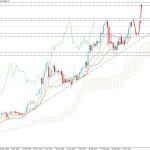 Bitcoin Climbed Above $55,000 Key Level - Will Continue the Bullish Trend?