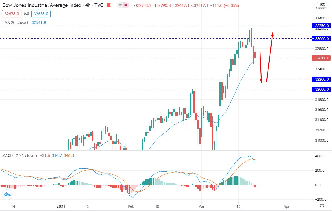 Dow Jones Faced Resistance
