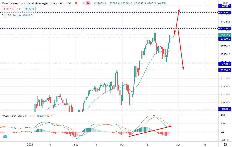 Dow Jones Holding