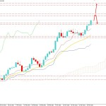 USDJPY Surged Over 110.00 Key Area - Will Sustain the Bullish Trend Further?