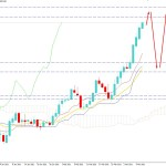 USDJPY Strikes Above 109.00 Key Area - Will Recover Further?
