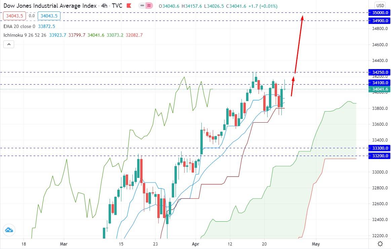 Dow Jones Hit