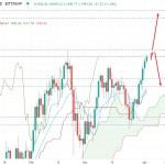 Ethereum Bulls Holding Momentum Over $1,950 Area - Can Break Key Resistance?