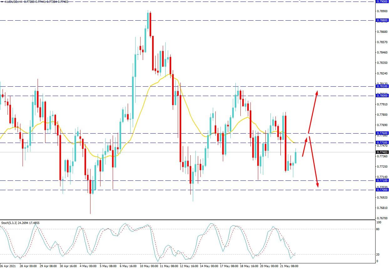 AUDUSD Volatility Increased
