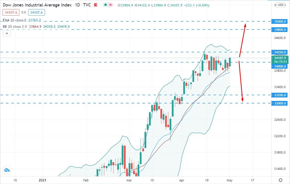 Dow Jones Facing