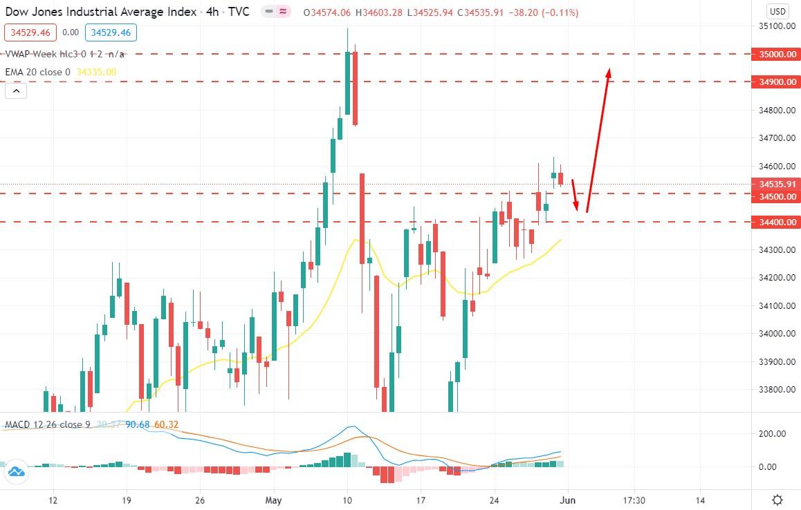 Dow Jones Strikes