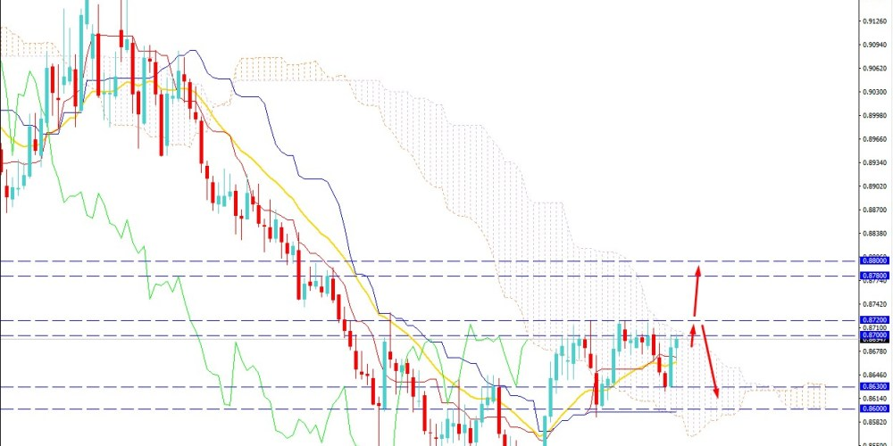 EURGBP Bears Holding the Momentum Below 0.8700 Area - Can Push Down?