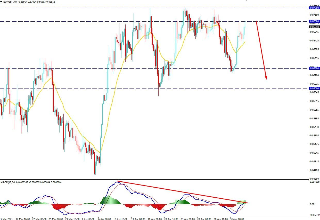 EURGBP Bears Holding