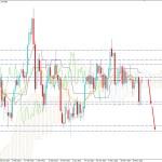 AUDUSD Indecisive Below 0.7750 Resistance Level - Can Bears Regain Momentum?