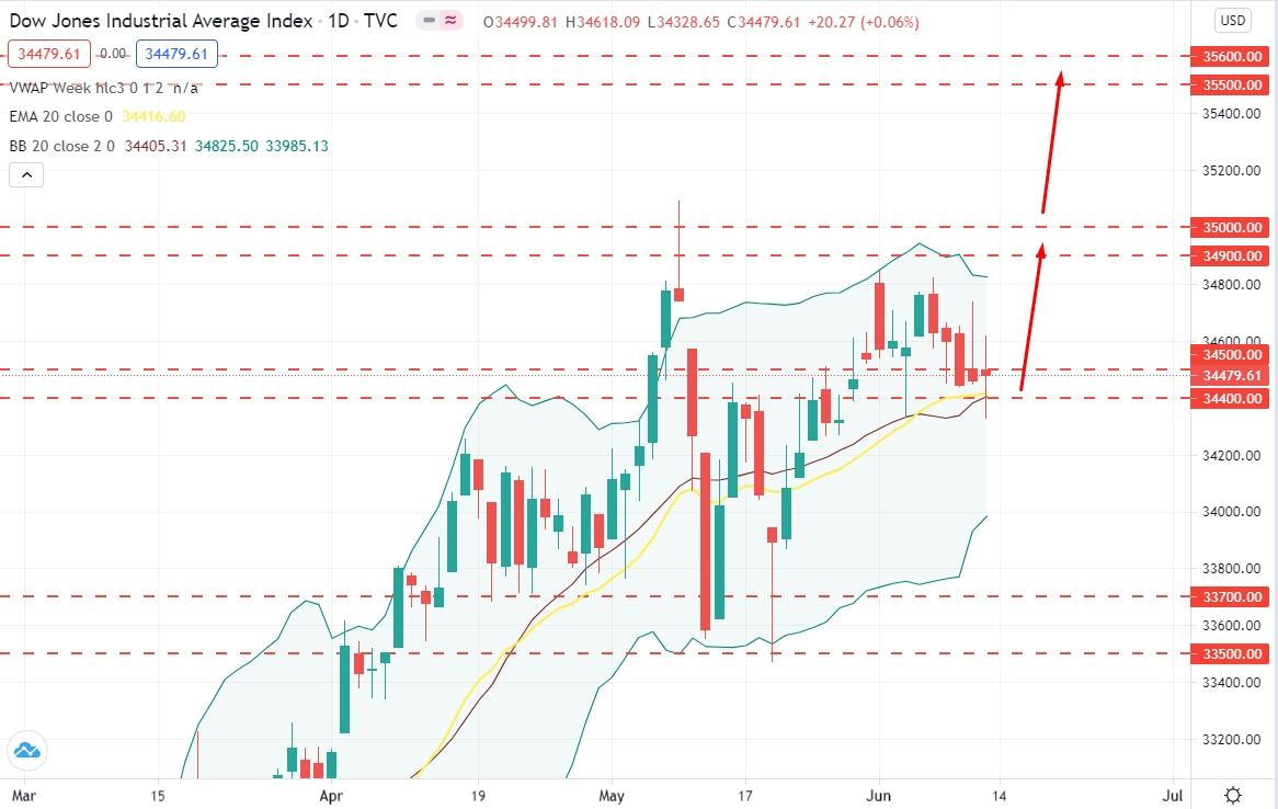 Dow Jones Volatility