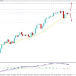 Gold Sustains Over $1,850 Support Level - Will Continue the Bullish Trend?