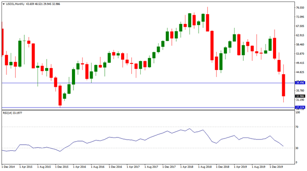 USOIL Monthly, Source: AxiTrader