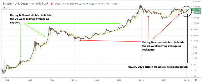 Bitcoin and the 20-Week Moving Average