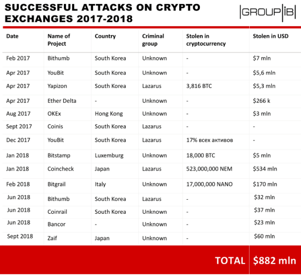 North Korea Crypto Malware