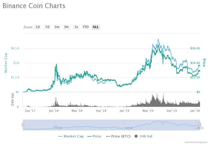 kaip investuoti į bitcoin sandėlyje)
