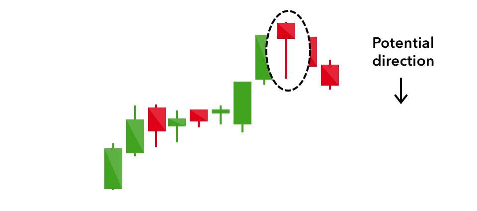 Hanging Man Candlestick Patterns