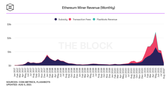 Ethereum London Update Affect Miners