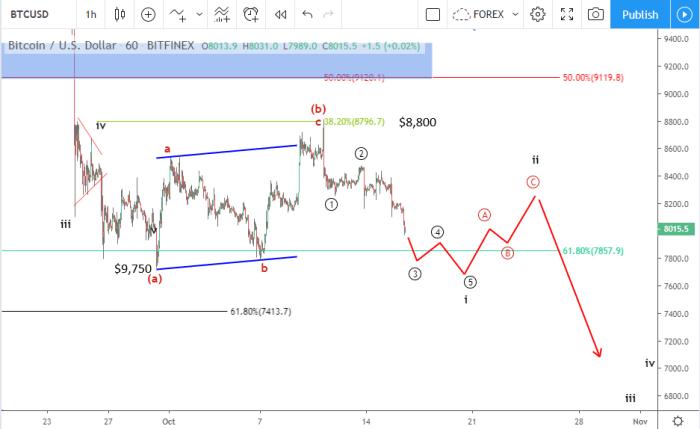 Bitcoin price prediction October 18