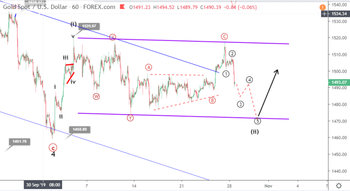 Gold Elliott wave analysis October 28