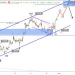EURUSD Elliott wave analysis October 31 update